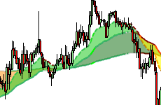 Ultimate Moving Average Crossover Alert Indicator Ninjatrader