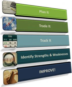 5-Steps to profitable trade tracking