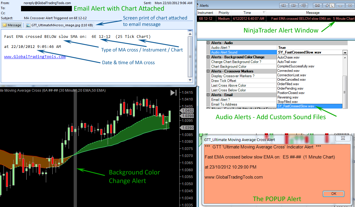Best Moving Average Crossover Alert Indicator for NinjaTrader