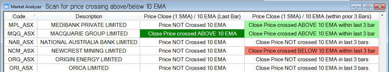 Price crossover moving average alert scan