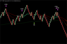 TMR Signals for 6E (EUR Futures) on 4 Better Renko chart