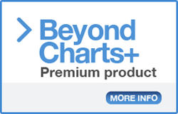 Beyond Charts+ Premium charting and Data