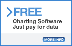 FREE Charting Software - Just pay for data